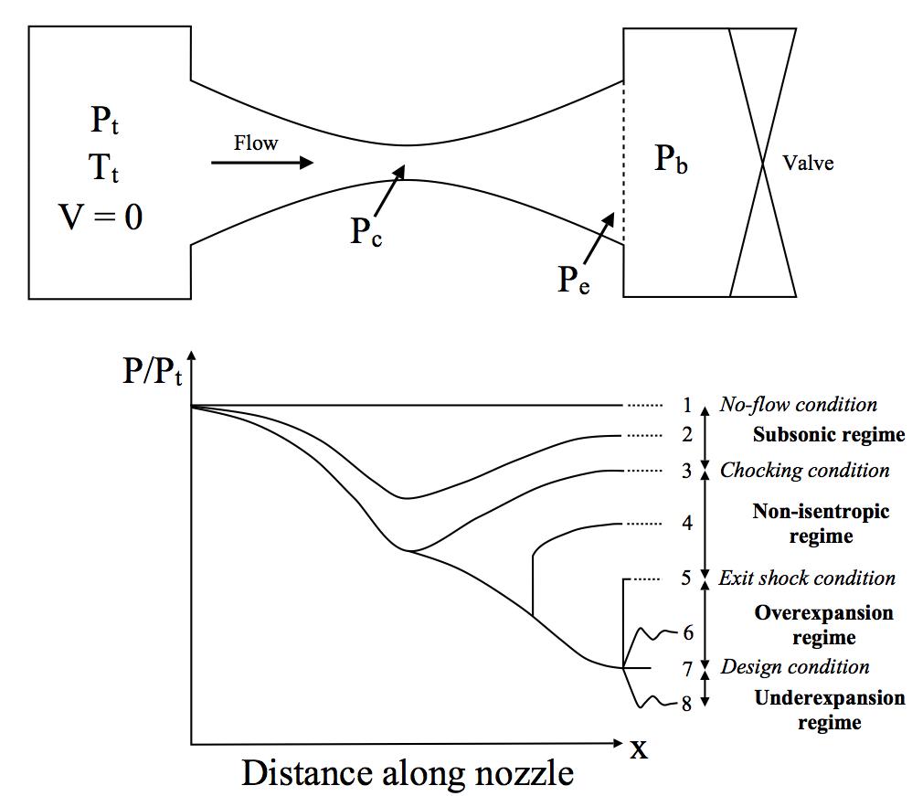 Supersonic Aerodynamics: Designing Rocket NozzlesAerospace