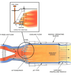 jet engine design afterburning aerospace engineering blog rh aerospaceengineeringblog com ge jet engine diagram diagram of [ 1248 x 1214 Pixel ]