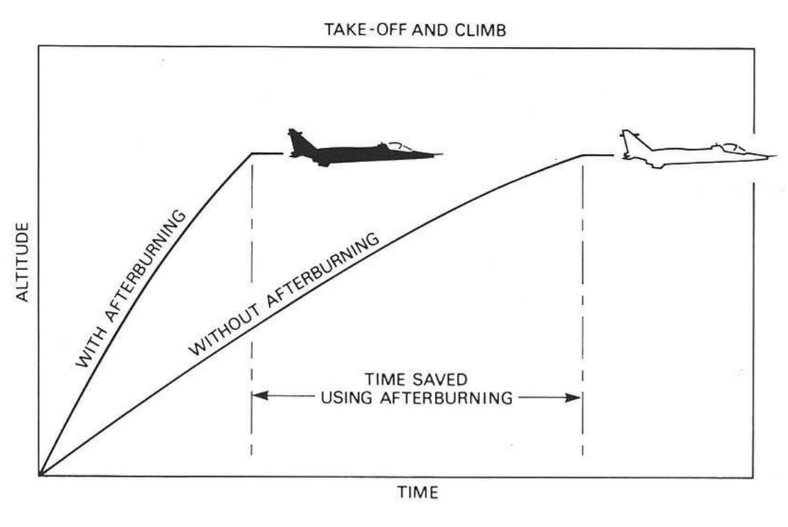afterburner jet engine diagram related images