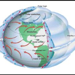 Global Wind Patterns Diagram Wiring Speakers In Series Aes Notes 2 3