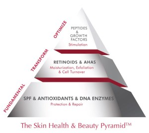 The Skin Health & Beauty Pyramid
