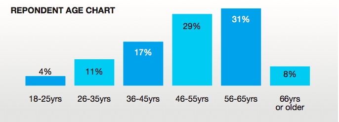 cosmetic surgery survey respondent's age chart