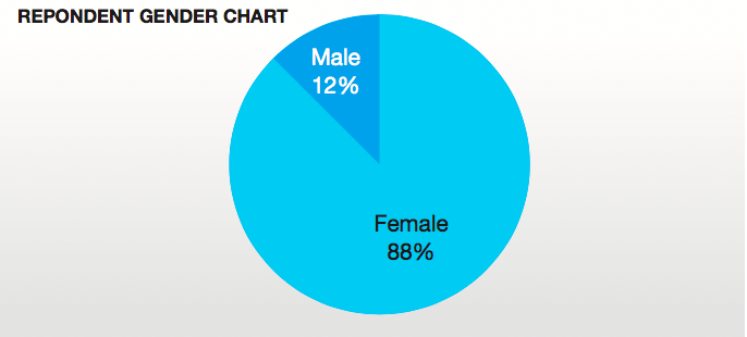 cosmetic surgery survey respondent's gender chart