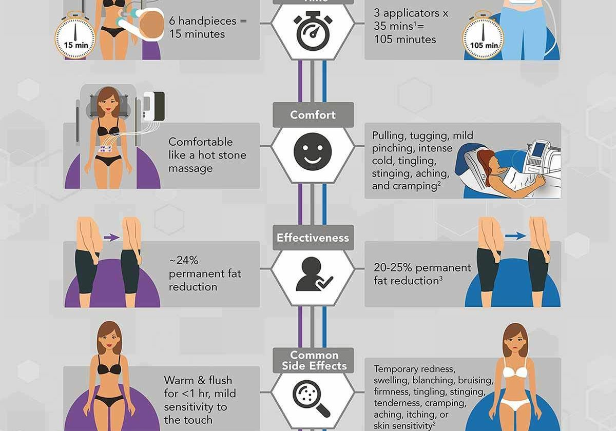 truSculpt iD & Coolsculpting Competitive Comparison