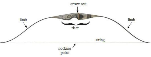 archery bow diagram
