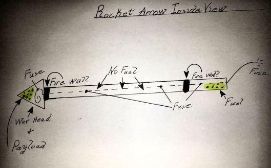 diagram-of-deryks-arrow