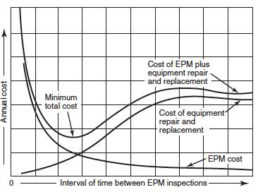 Electrical Preventive Maintenance - aets ca