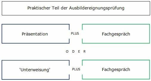 Struktur der praktischen Pürung
