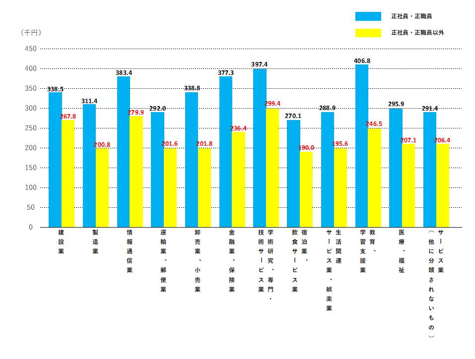 令和元年賃金構造基本統計調査