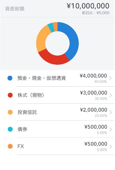 総資産グラフ化