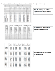 AA rates Failed TA and Arb Award vs ALA TA rates