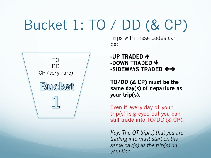 OT Trading with the Codes 3 of 6
