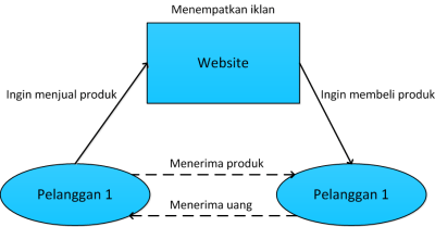 model bisnis e-commerce c2c