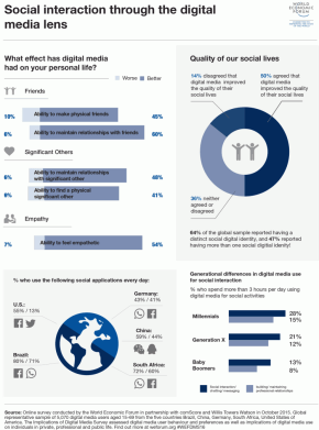 World Economic Forum study on social interaction through the digital media lens