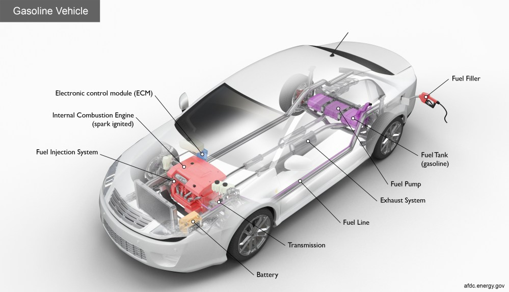 medium resolution of key components of a gasoline car