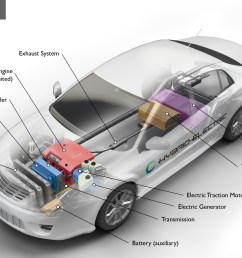 alternative fuels data center how do hybrid electric cars work batteries diagrams on vehicle battery diagram on hybrid car electric [ 2944 x 1689 Pixel ]