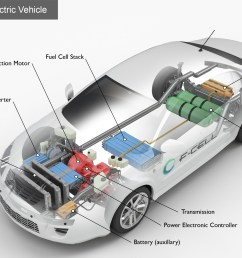 alternative fuels data center how do fuel cell electric vehicles hydrogen car engine diagram [ 2942 x 1688 Pixel ]