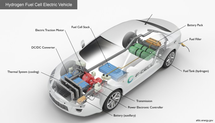 alternative fuels data center: how do fuel cell electric vehicles
