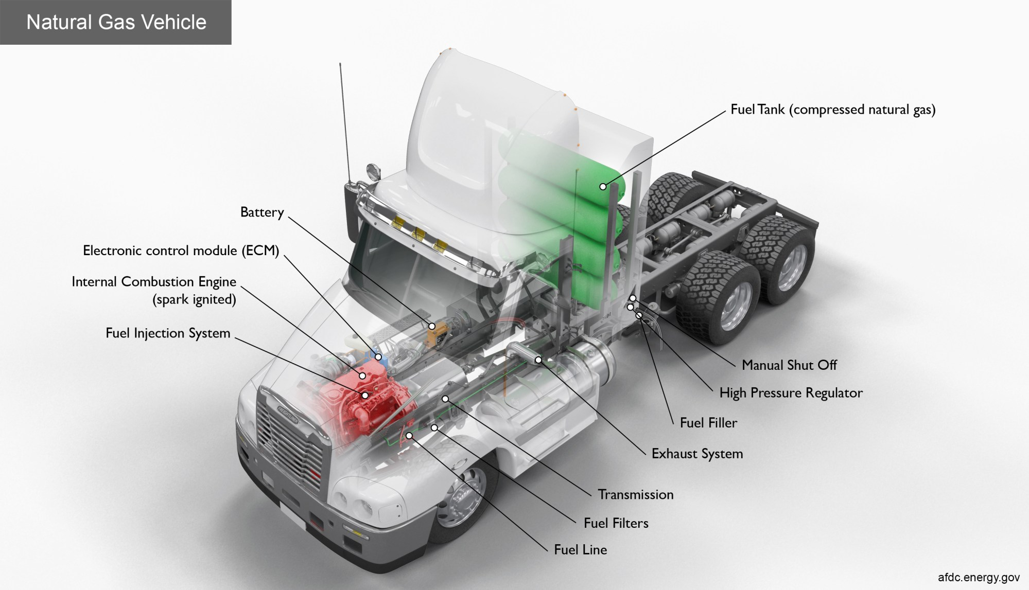 hight resolution of key components of a natural gas class 8 truck