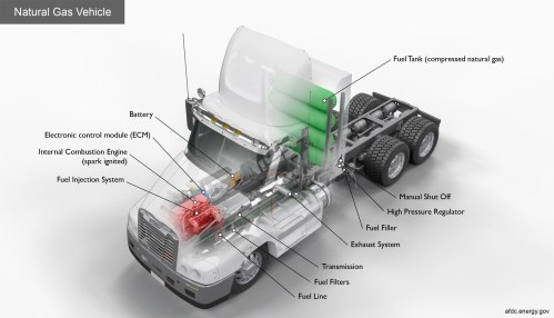 small resolution of key components of a natural gas class 8 truck