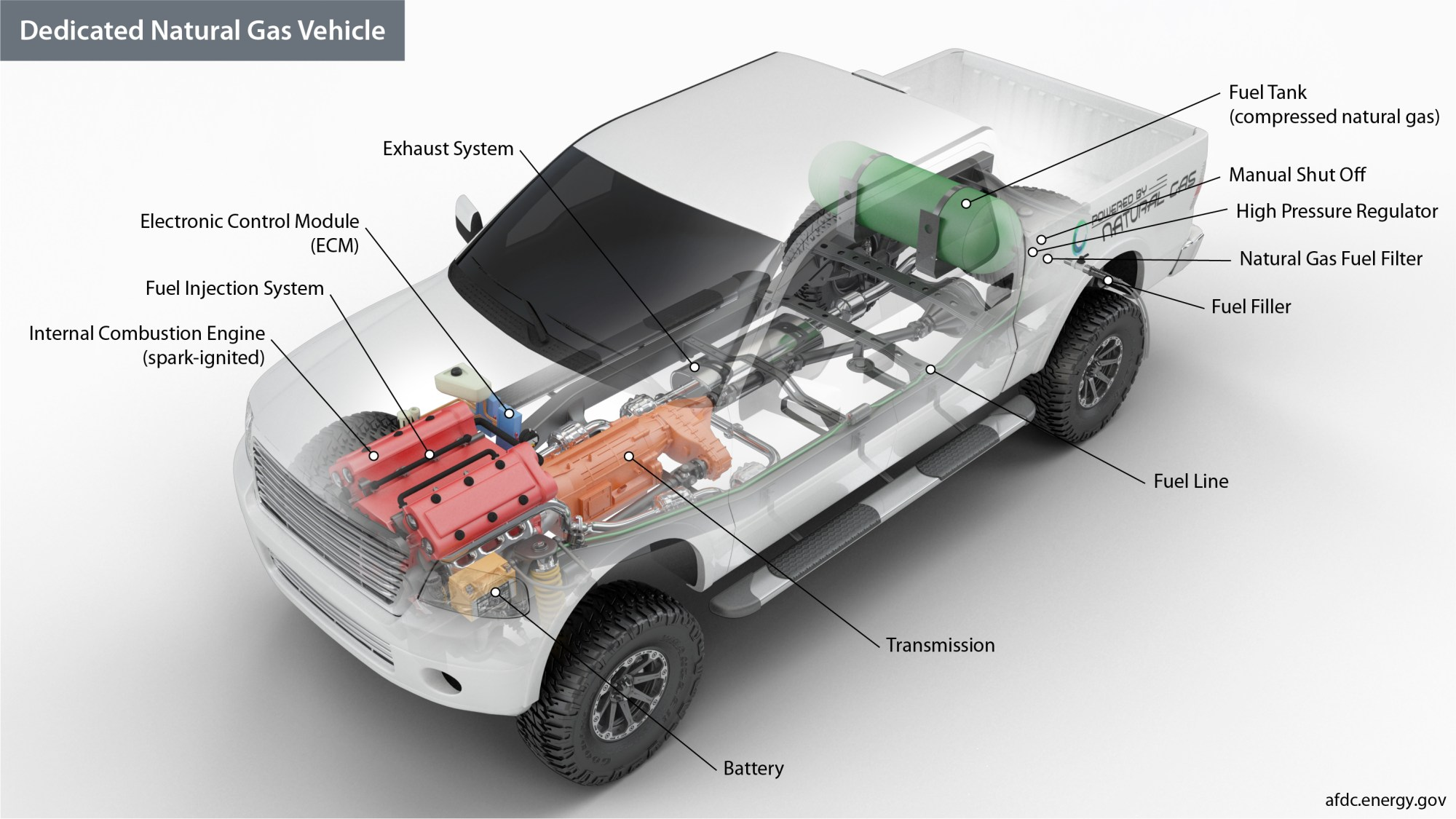 hight resolution of key components of a natural gas vehicle