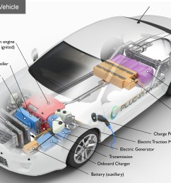 alternative fuels data center how do plug in hybrid electric cars work batteries diagrams on vehicle battery diagram on hybrid car electric [ 2942 x 1688 Pixel ]