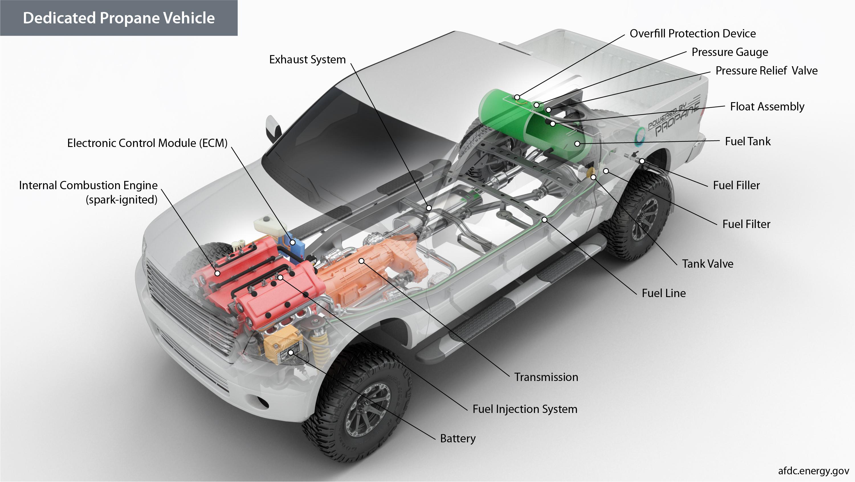 lpg wiring diagram cars 110cc chinese atv alternative fuels data center how do propane vehicles work