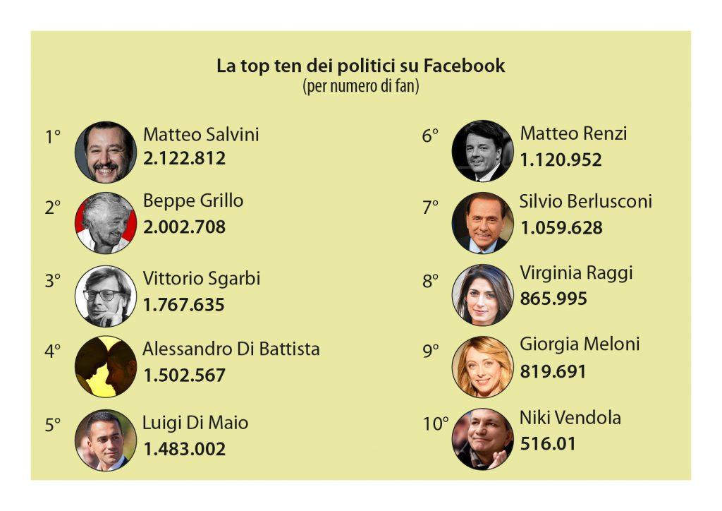 Elezioni 2018 Top ten politici FB