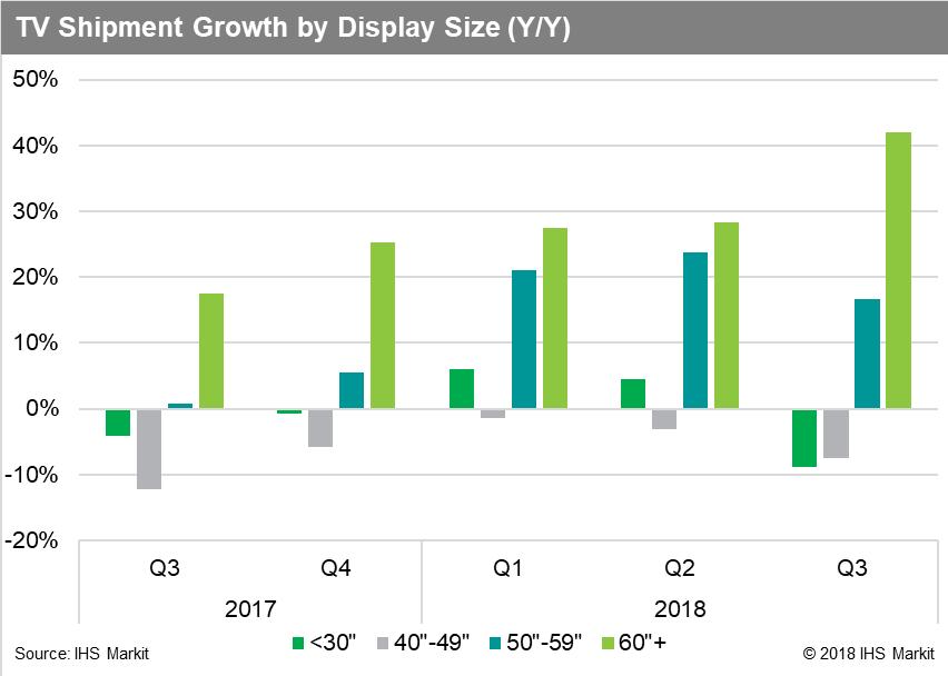 Mercato TV: boom di modelli sopra i 60'' nel Q3 2018