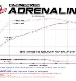 adds up to 9 hp horsepower 19 lbs x ft torque max gains toyota fj cruiser  [ 1600 x 1200 Pixel ]