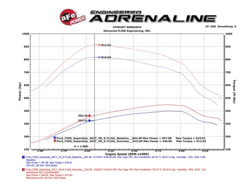 small resolution of adds up to 50 hp horsepower 96 lbs x ft torque max gains