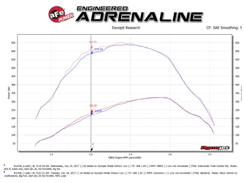small resolution of dyno chart