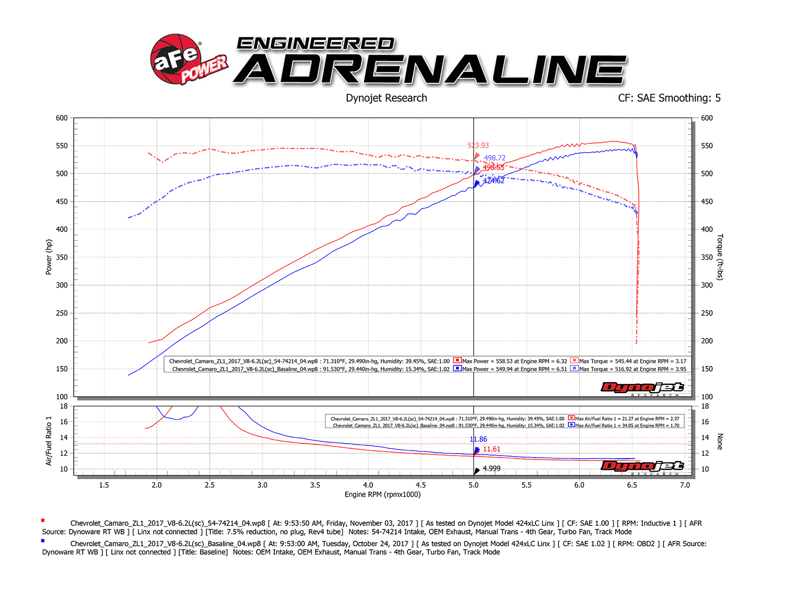 hight resolution of dyno chart