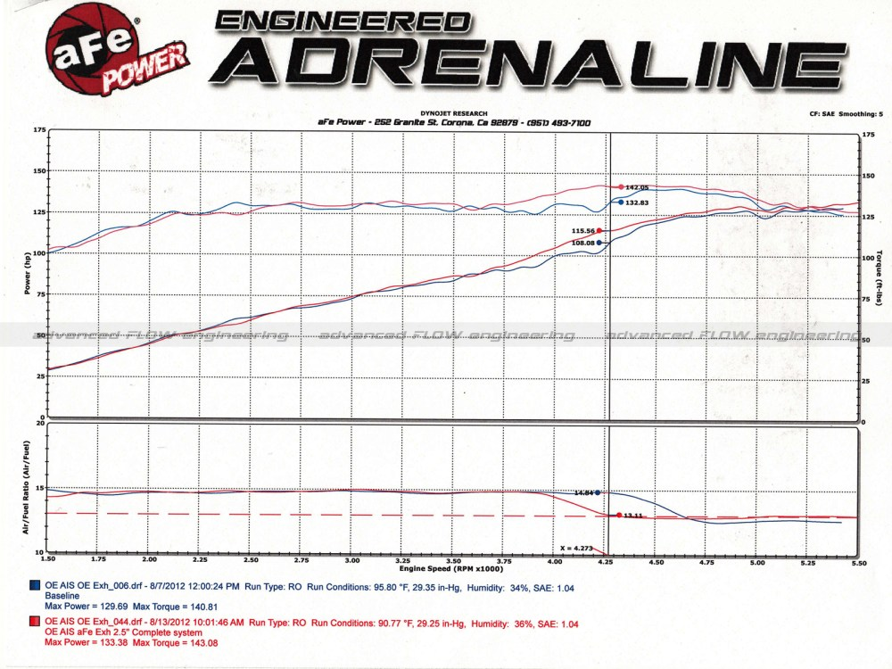 medium resolution of dyno chart