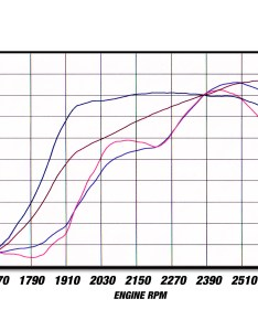 Dyno chart also magnum force stage cold air intake system  pro  filter media rh afepower