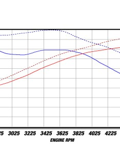 Dyno chart also magnum force stage pro  cold air intake system afe power rh afepower