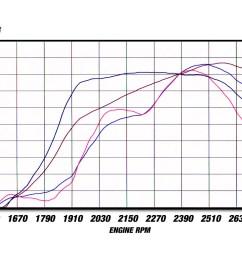 dyno chart [ 1600 x 1200 Pixel ]
