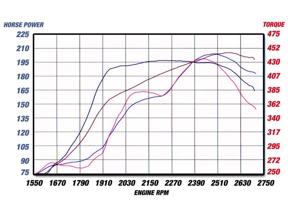 medium resolution of dyno chart