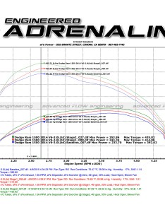 Dyno chart also scorcher power module afe rh afepower