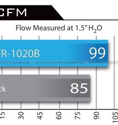 airflow chart [ 1600 x 1200 Pixel ]