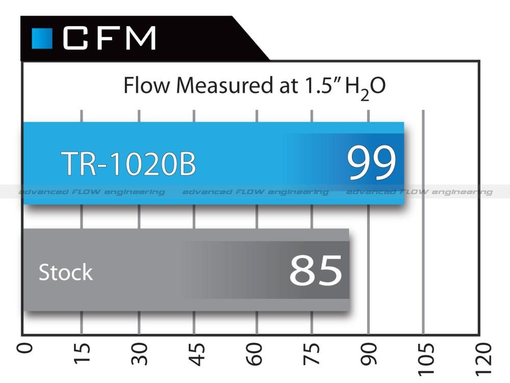 medium resolution of airflow chart