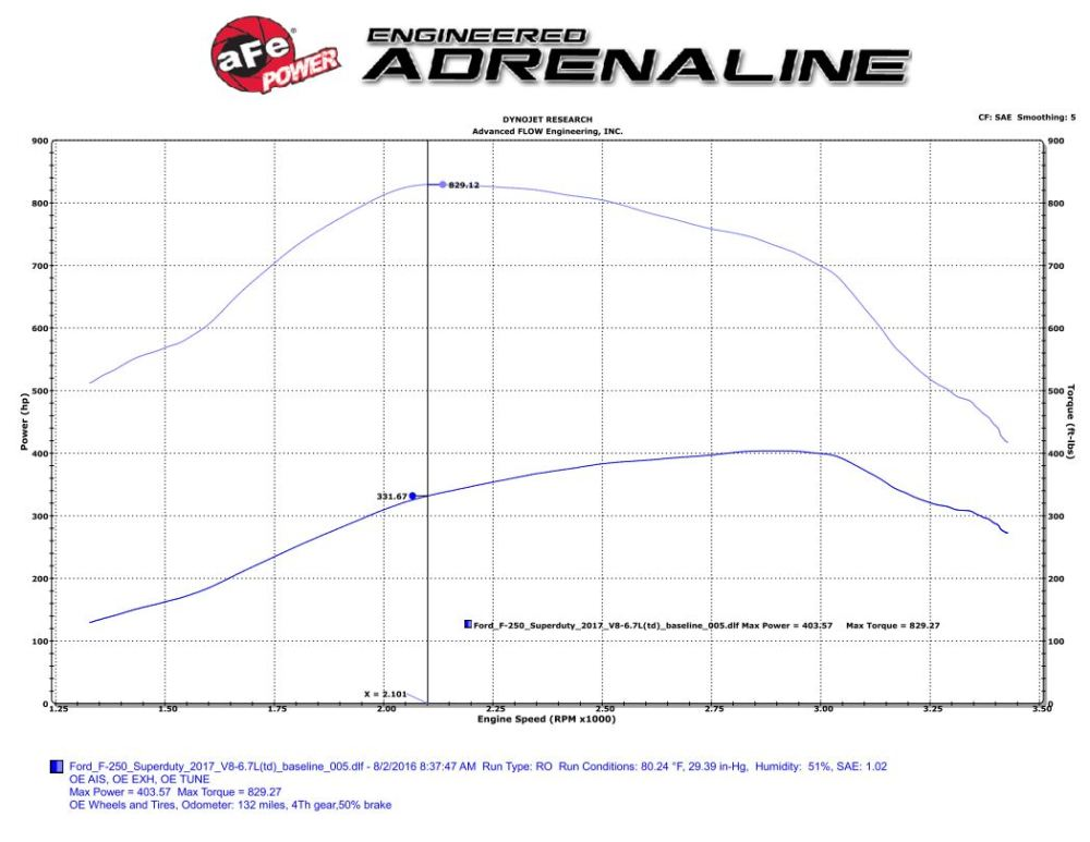 medium resolution of 2017 ford f 250 superduty stock dyno run