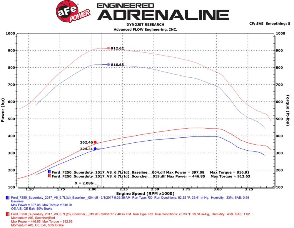 medium resolution of 2017 ford f 250 superduty afe scorcher run