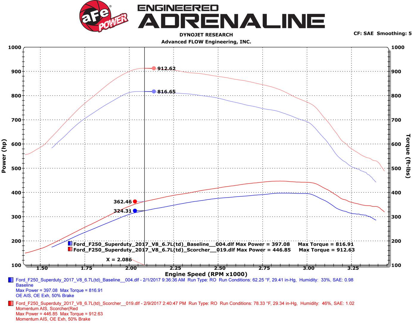 hight resolution of 2017 ford f 250 superduty afe scorcher run