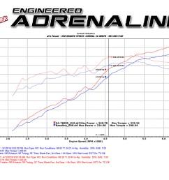 toyota tacoma momentum gt dyno sheet flow chart [ 1600 x 1200 Pixel ]