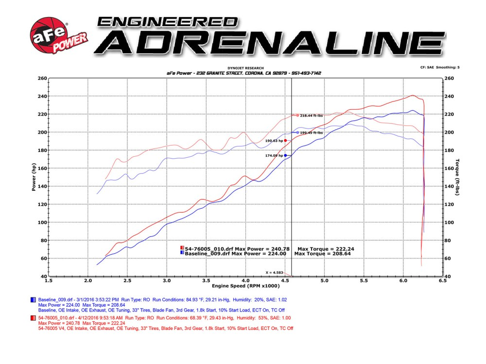 medium resolution of toyota tacoma momentum gt dyno sheet flow chart