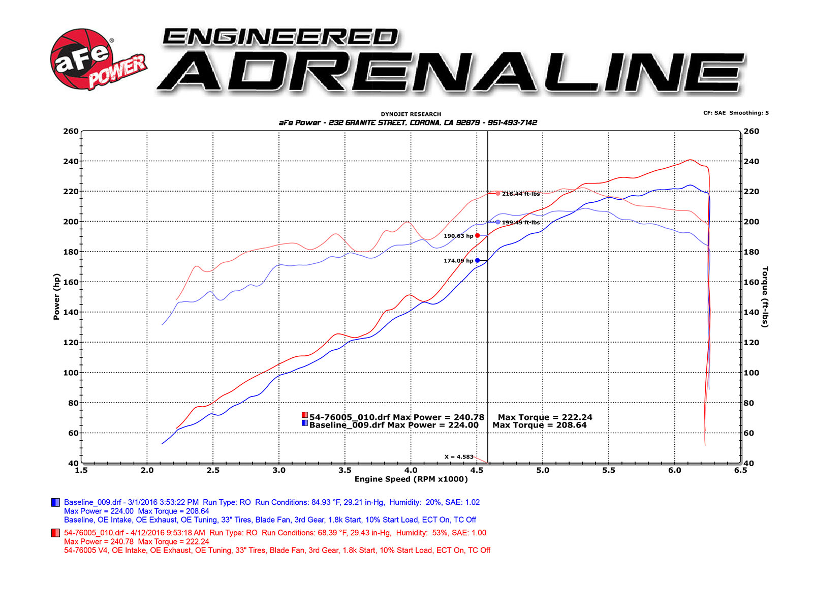 hight resolution of toyota tacoma momentum gt dyno sheet flow chart
