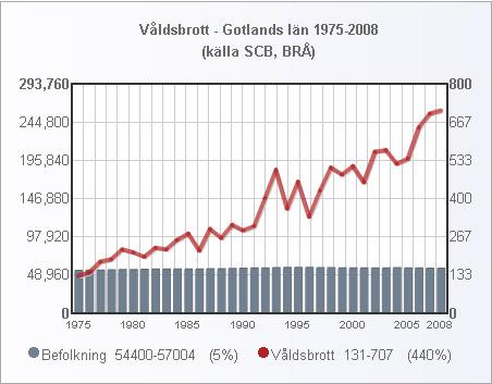 gotland_folk_valdsbrott_1975_2008_small