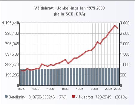 jonkoping_folk_valdsbrott_1975_2008_small