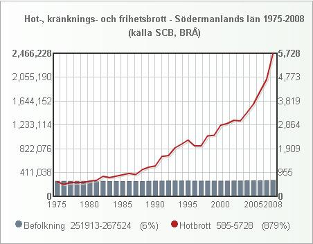 sodermanland_folk_hot_1975_2008_small